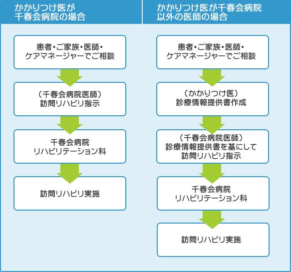 ご利用までの流れ  図