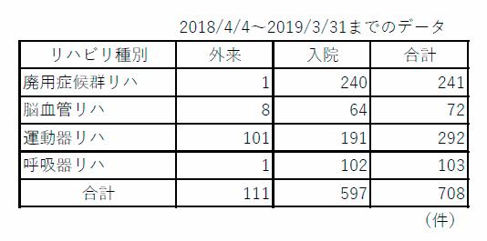 千春会病院の処方件数