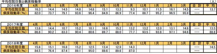 平均在院日数と病床稼働率
